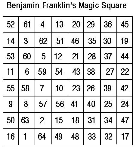 The magic square one of the best winning strategies